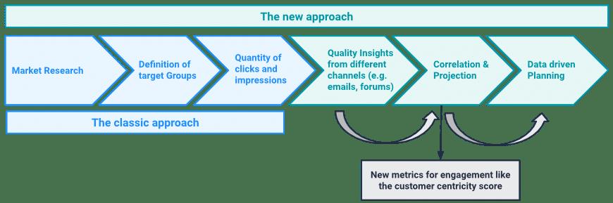 Data-driven market research